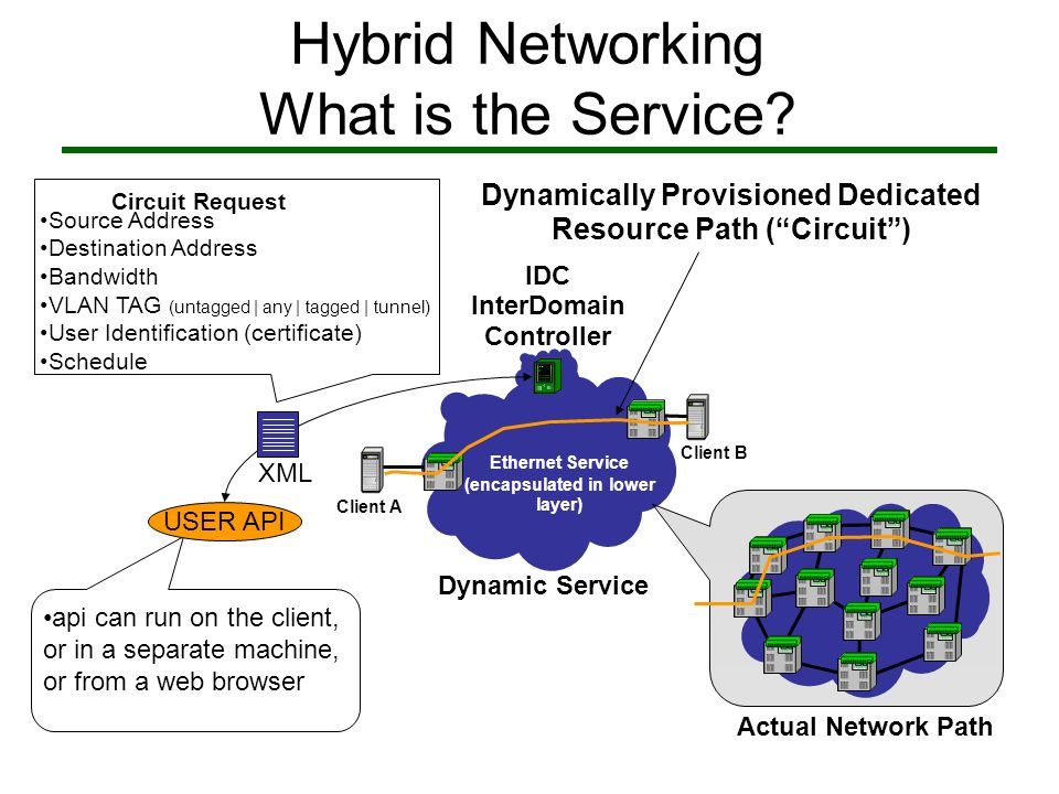 Hybrid Networking Same Service for InterDomain Regional Hybrid Network Regional Hybrid Network Wide Area Hybrid Network 1.