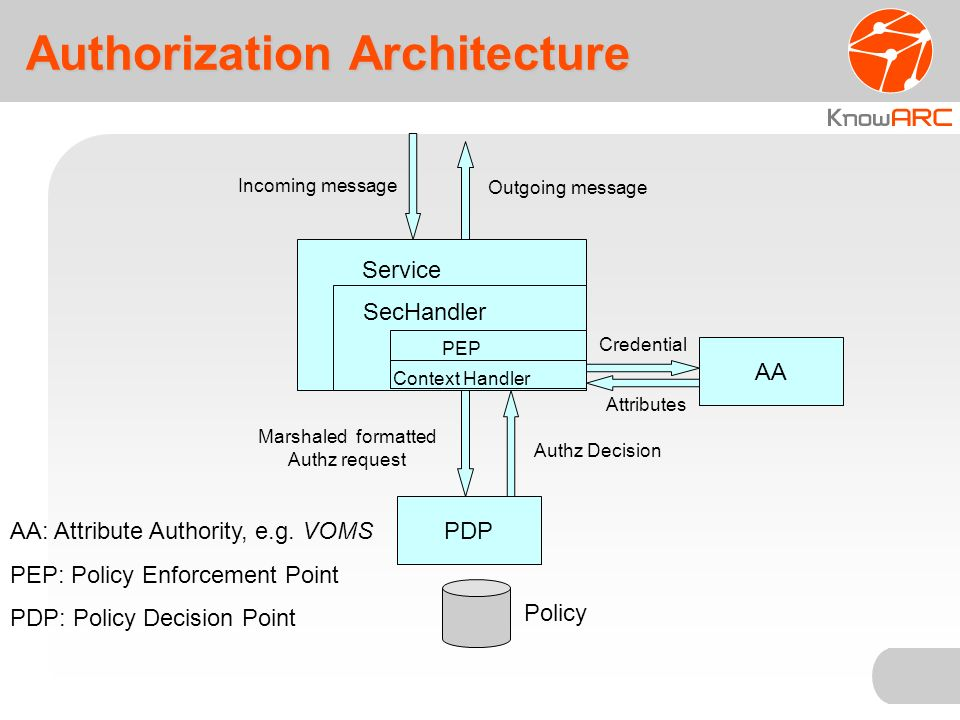 Authorization Architecture PDP Service Incoming message Outgoing message Marshaled formatted Authz request Authz Decision Policy SecHandler PEP Context Handler AA AA: Attribute Authority, e.g.