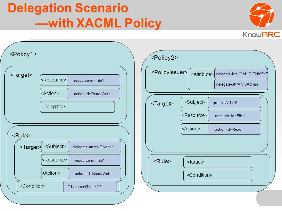 Delegation Scenario with XACML Policy resource-id=File1 action-id=Read/Write delegate-attr=VOAdmin resource-id=File1 action-id=Read/Write group=ATLAS resource-id=File1 action-id=Read delegate-id= /O=UiO/CN=XYZ delegate-attr= VOAdmin T1<currentTime<T2
