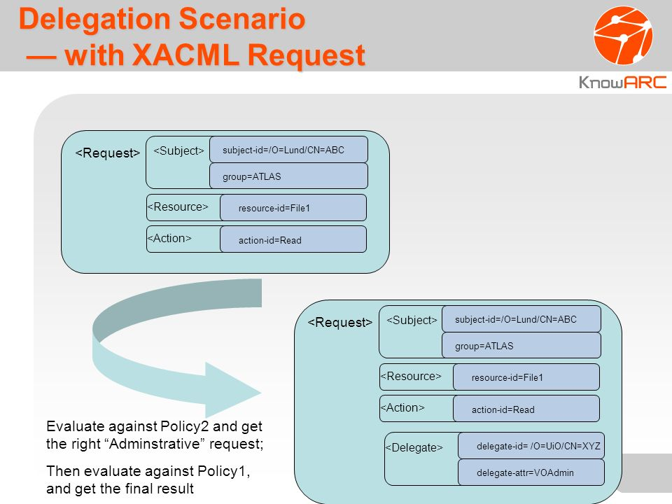 Delegation Scenario with XACML Request subject-id=/O=Lund/CN=ABC resource-id=File1 action-id=Read group=ATLAS subject-id=/O=Lund/CN=ABC resource-id=File1 action-id=Read group=ATLAS delegate-id= /O=UiO/CN=XYZ Evaluate against Policy2 and get the right Adminstrative request; Then evaluate against Policy1, and get the final result delegate-attr=VOAdmin