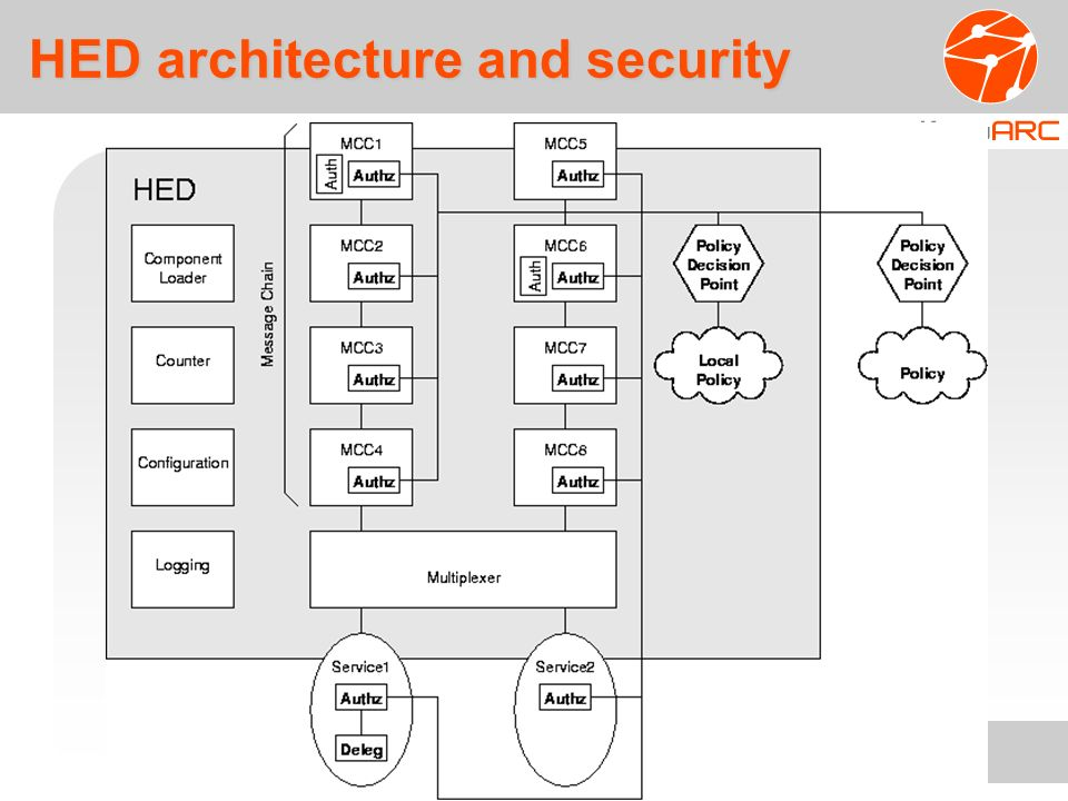 HED architecture and security