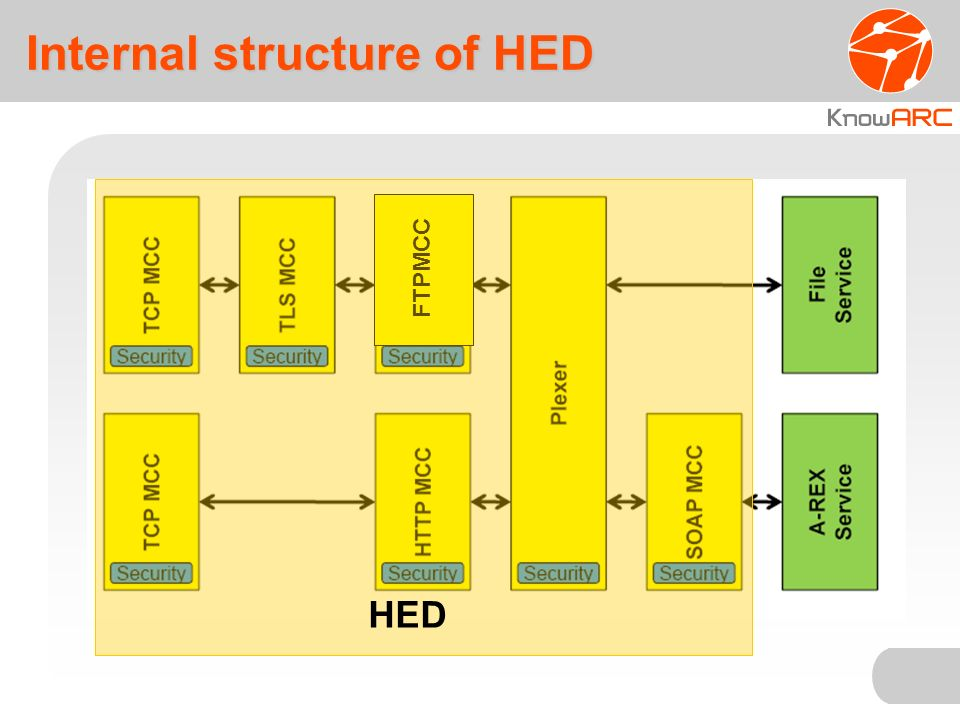 Internal structure of HED FTPMCC HED