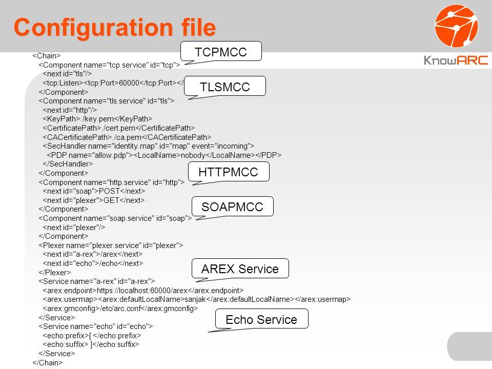 Configuration file 60000./key.pem./cert.pem./ca.pem nobody POST GET /arex /echo https://localhost:60000/arex sanjak /etc/arc.conf [ ] TCPMCC TLSMCC HTTPMCC SOAPMCC AREX Service Echo Service