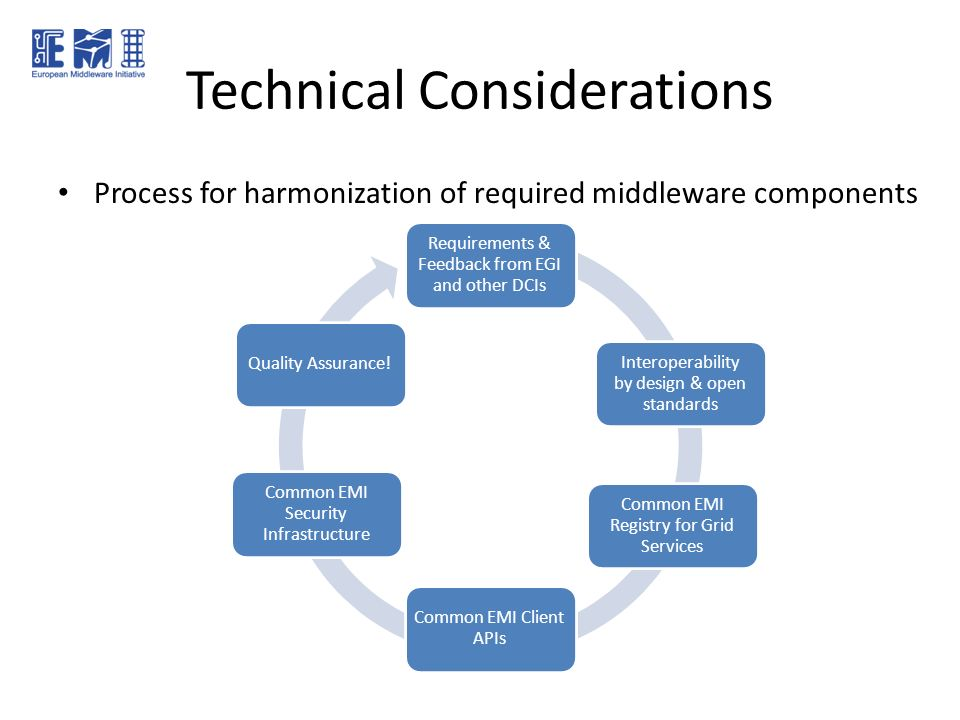 Technical Considerations Process for harmonization of required middleware components Requirements & Feedback from EGI and other DCIs Interoperability by design & open standards Common EMI Registry for Grid Services Common EMI Client APIs Common EMI Security Infrastructure Quality Assurance!
