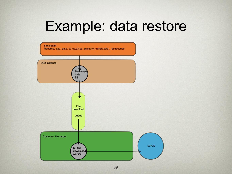 25 Example: data restore