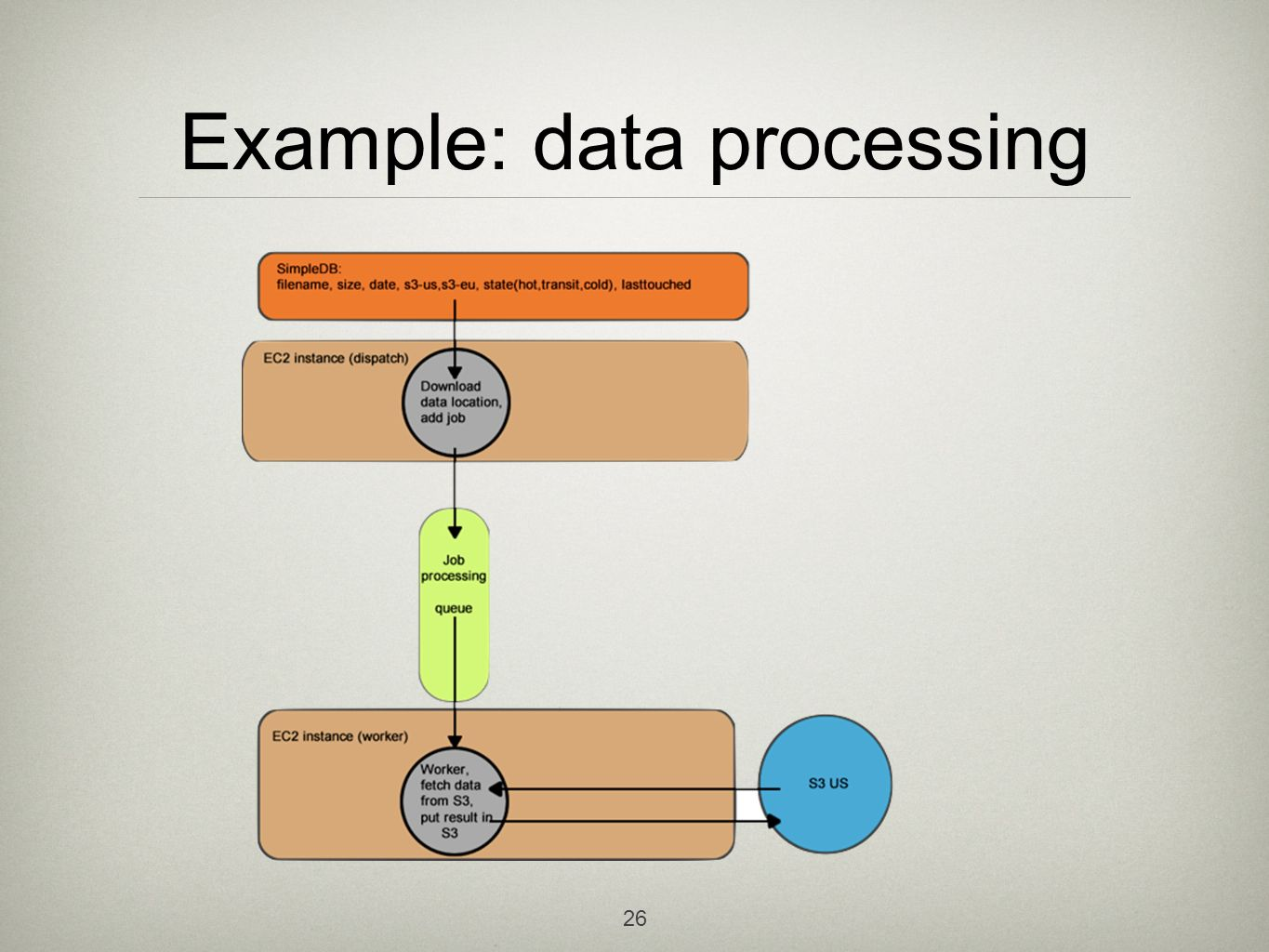 26 Example: data processing