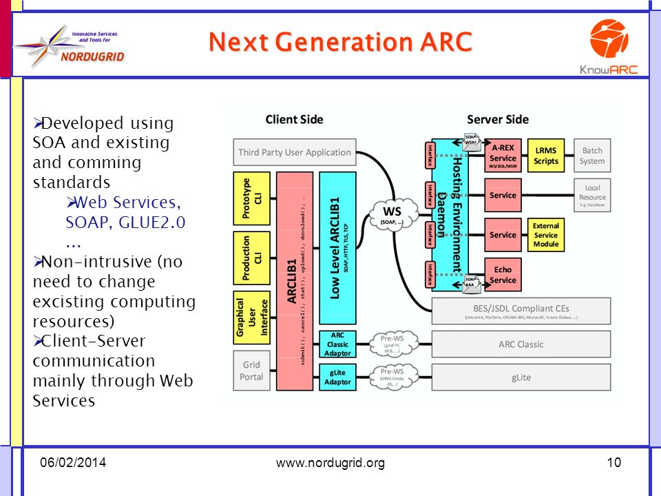 Next Generation ARC 06/02/2014www.nordugrid.org10 Developed using SOA and existing and comming standards Web Services, SOAP, GLUE2.0...