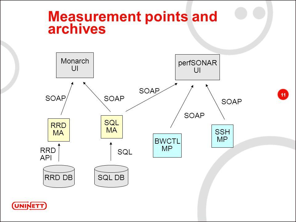 11 Measurement points and archives RRD MA SQL MA BWCTL MP SSH MP RRD DB SQL DB perfSONAR UI Monarch UI RRD API SQL SOAP
