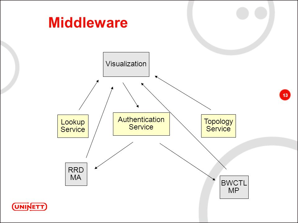 13 Middleware RRD MA BWCTL MP Visualization Lookup Service Topology Service Authentication Service
