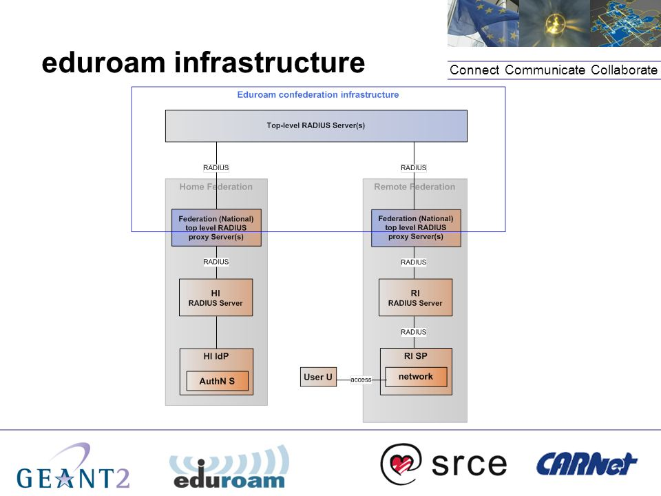 Connect. Communicate. Collaborate eduroam infrastructure