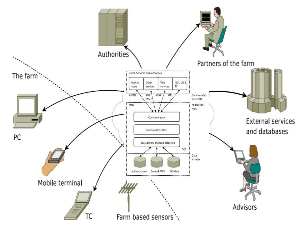 Raimo Nikkilä 2007 Web-based system concept (InfoXT)