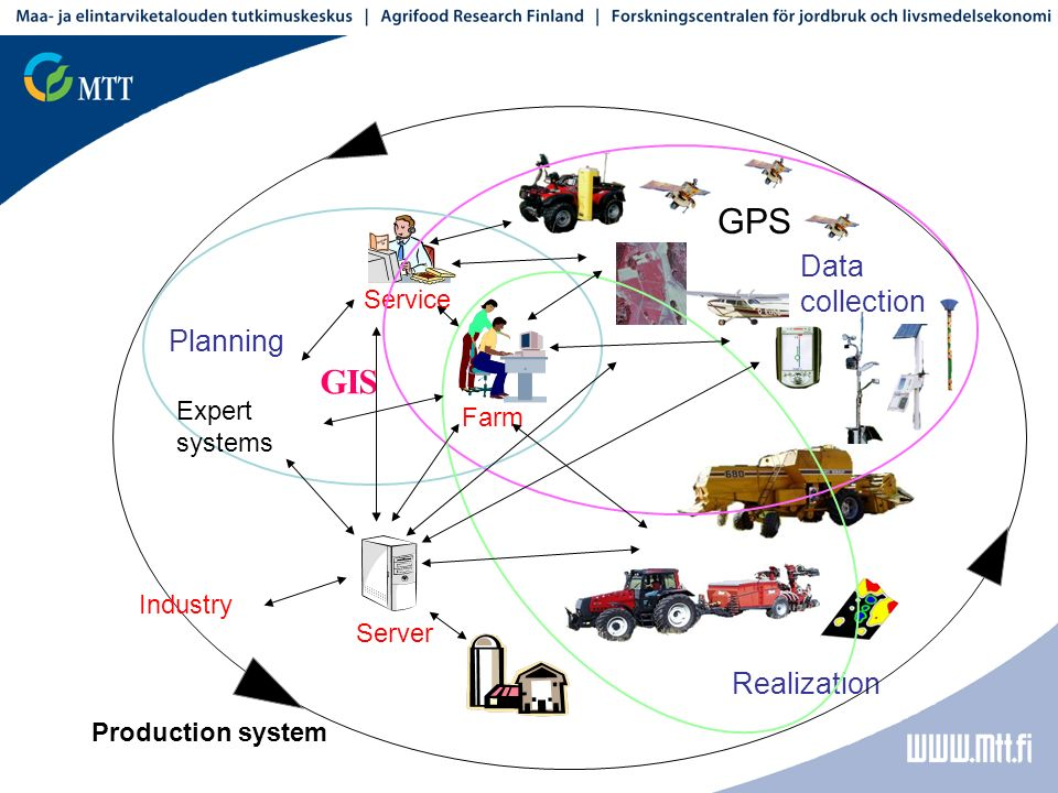 Realization GIS Data collection Planning GPS Farm Server Service Expert systems Industry Production system