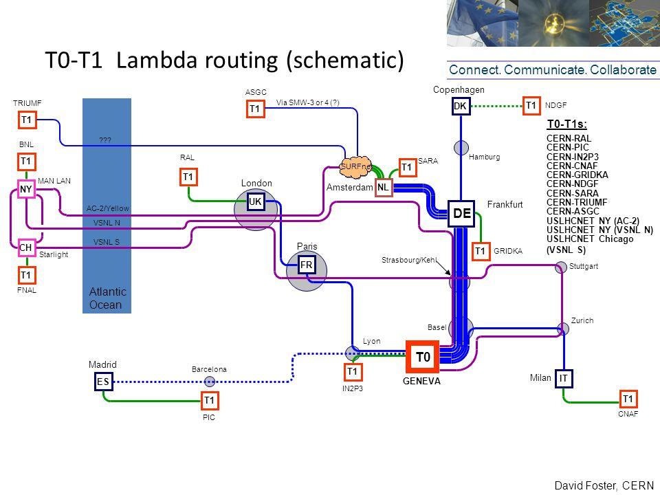 David Foster, CERN T0-T1 Lambda routing (schematic) Connect. Communicate. Collaborate DE Frankfurt Basel T1 GRIDKA T1 Zurich CNAF DK Copenhagen NL SAR
