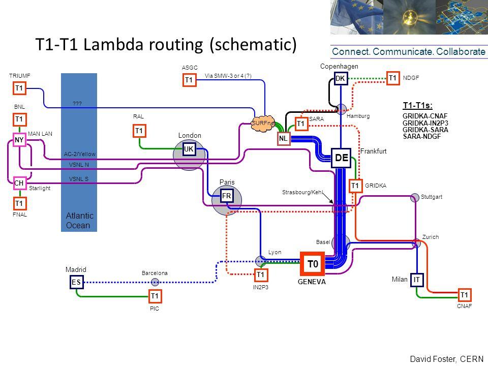 David Foster, CERN T1-T1 Lambda routing (schematic) Connect. Communicate. Collaborate DE Frankfurt Basel T1 GRIDKA T1 Zurich CNAF DK Copenhagen NL SAR