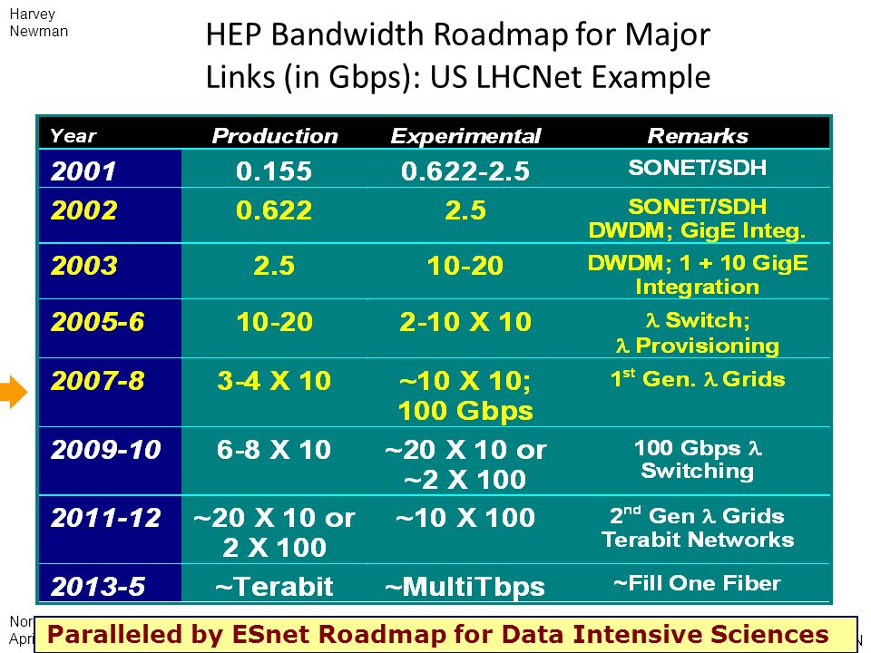 David Foster, CERN NorduNet Meeting April 2008 HEP Bandwidth Roadmap for Major Links (in Gbps): US LHCNet Example Paralleled by ESnet Roadmap for Data