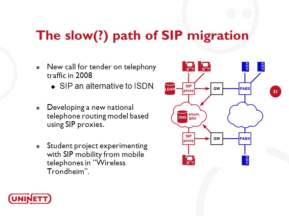 21 The slow( ) path of SIP migration New call for tender on telephony traffic in 2008 SIP an alternative to ISDN Developing a new national telephone routing model based using SIP proxies.
