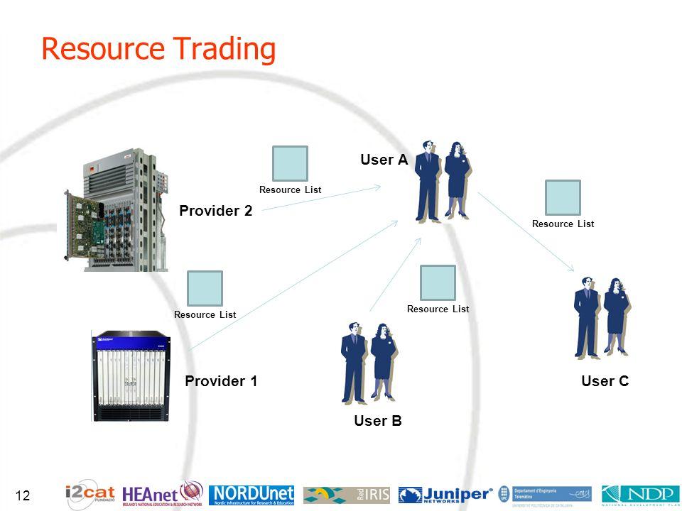 Resource Trading User A Provider 1 User B Provider 2 User C Resource List 12