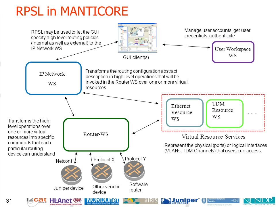 RPSL in MANTICORE RPSL can be used as a means of describing the external routing policies as well as the IGP configurations (with minor extensions).