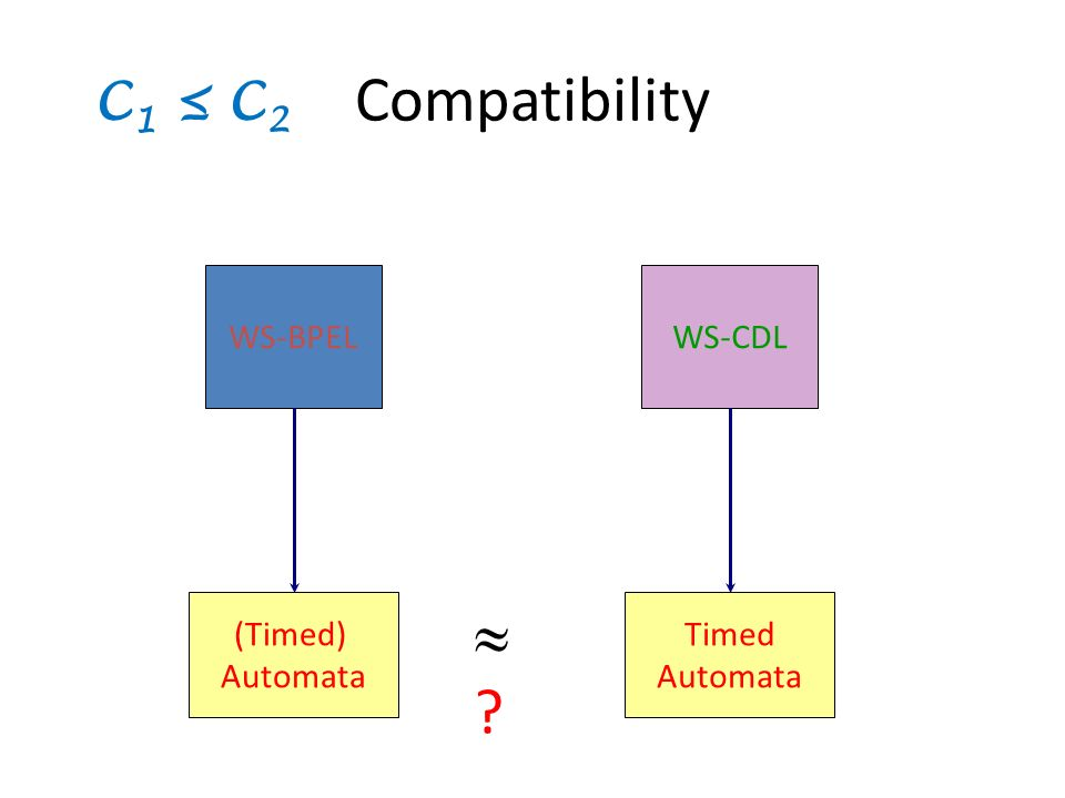 Compatibility WS-BPELWS-CDL (Timed) Automata Timed Automata ? C 1 C 2