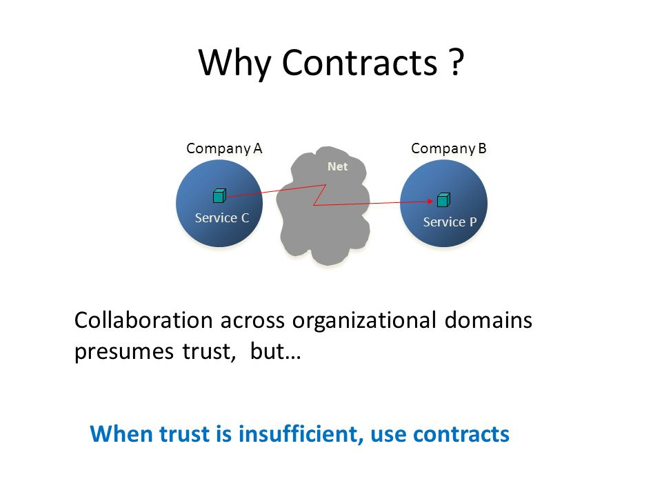 Why Contracts .