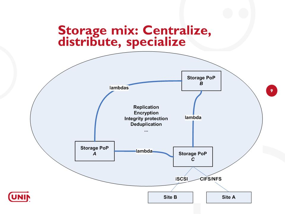 9 Storage mix: Centralize, distribute, specialize