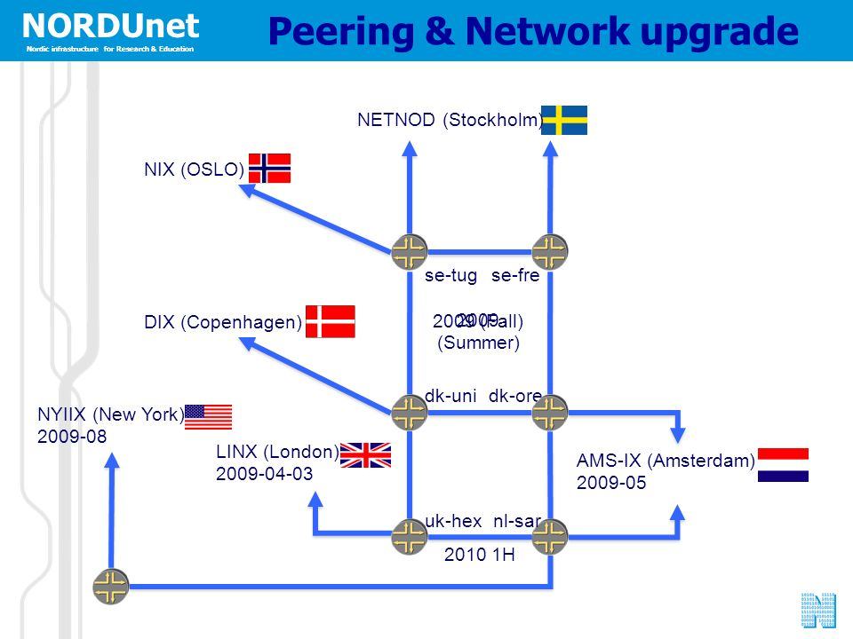 NORDUnet Nordic infrastructure for Research & Education NORDUnet Nordic infrastructure for Research & Education Peering & Network upgrade se-tugse-fre dk-unidk-ore NETNOD (Stockholm) LINX (London) 2009-04-03 AMS-IX (Amsterdam) 2009-05 uk-hexnl-sar 2010 1H 2009 (Summer) 2009 (Fall) NYIIX (New York) 2009-08 NIX (OSLO) DIX (Copenhagen)