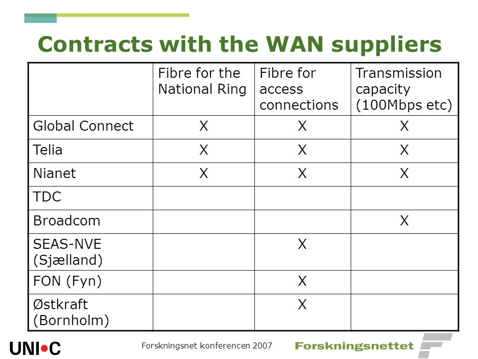 Forskningsnet konferencen 2007 Contracts with the WAN suppliers Fibre for the National Ring Fibre for access connections Transmission capacity (100Mbp
