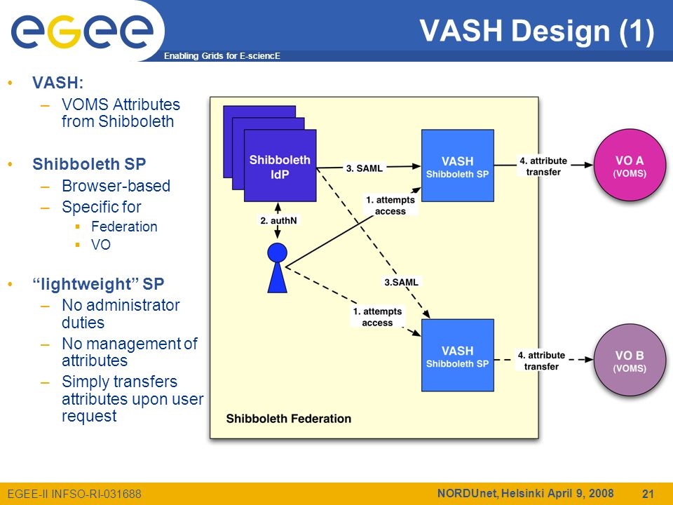 Enabling Grids for E-sciencE EGEE-II INFSO-RI-031688 NORDUnet, Helsinki April 9, 2008 21 VASH Design (1) VASH: –VOMS Attributes from Shibboleth Shibboleth SP –Browser-based –Specific for Federation VO lightweight SP –No administrator duties –No management of attributes –Simply transfers attributes upon user request