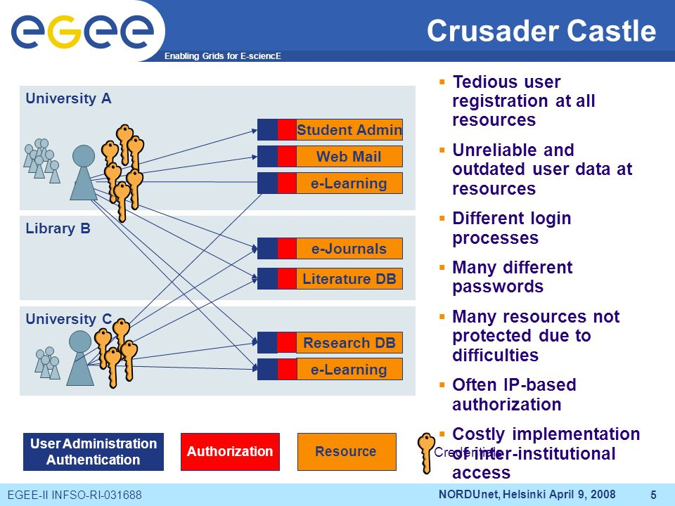 Enabling Grids for E-sciencE EGEE-II INFSO-RI-031688 NORDUnet, Helsinki April 9, 2008 5 University A Library B University C Student Admin Web Mail e-Learning Literature DB e-Learning Research DB Authorization User Administration Authentication Resource Credentials e-Journals Tedious user registration at all resources Unreliable and outdated user data at resources Different login processes Many different passwords Many resources not protected due to difficulties Often IP-based authorization Costly implementation of inter-institutional access Crusader Castle