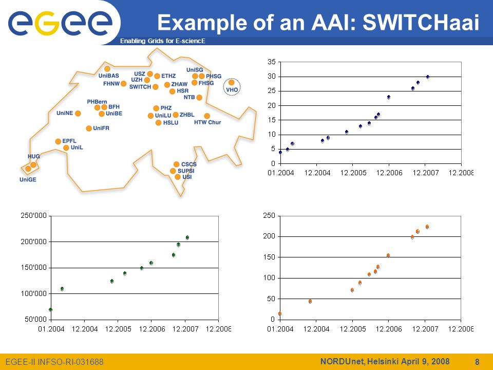 Enabling Grids for E-sciencE EGEE-II INFSO-RI-031688 NORDUnet, Helsinki April 9, 2008 8 Example of an AAI: SWITCHaai