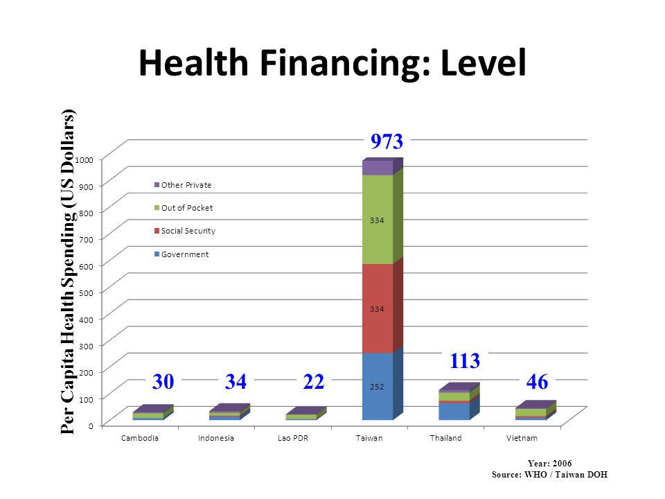 Health Financing: Level Per Capita Health Spending (US Dollars) 303422 113 46 973 Year: 2006 Source: WHO / Taiwan DOH