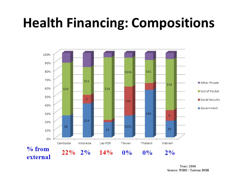 Health Financing: Compositions Year: 2006 Source: WHO / Taiwan DOH 22%2%14% 0%2%0% % from external