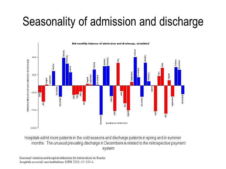 Seasonality of admission and discharge Hospitals admit more patients in the cold seasons and discharge patients in spring and in summer months.