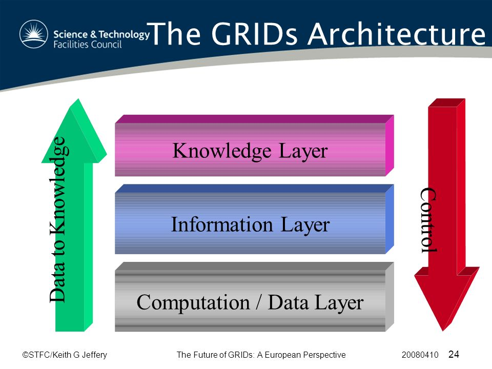 ©STFC/Keith G JefferyThe Future of GRIDs: A European Perspective 20080410 24 The GRIDs Architecture Knowledge Layer Information LayerComputation / Data Layer Data to Knowledge Control