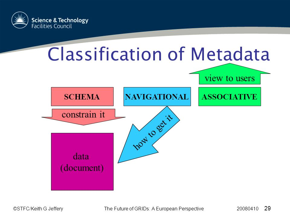 ©STFC/Keith G JefferyThe Future of GRIDs: A European Perspective 20080410 29 Classification of Metadata data (document) SCHEMANAVIGATIONALASSOCIATIVE how to get it constrain it view to users