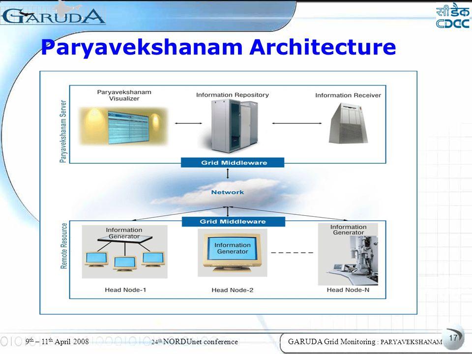 17 9 th – 11 th April 2008 24 th NORDUnet conferenceGARUDA Grid Monitoring : PARYAVEKSHANAM Paryavekshanam Architecture