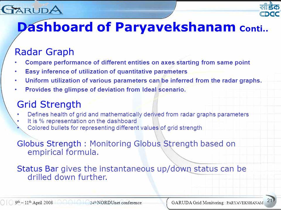 21 9 th – 11 th April 2008 24 th NORDUnet conferenceGARUDA Grid Monitoring : PARYAVEKSHANAM Dashboard of Paryavekshanam Conti..
