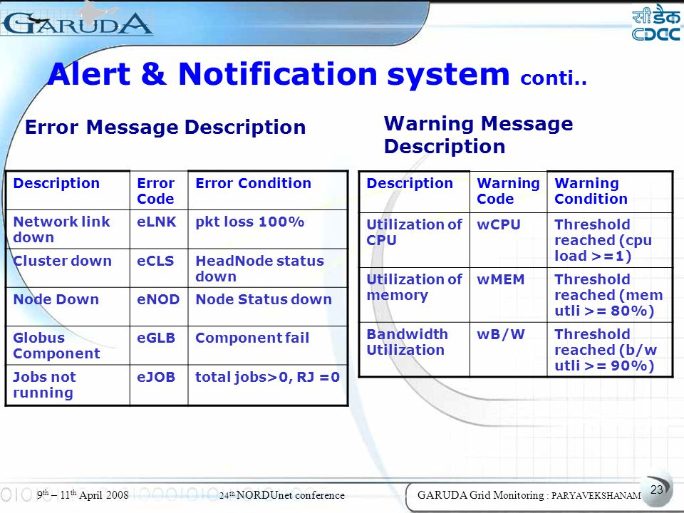 23 9 th – 11 th April 2008 24 th NORDUnet conferenceGARUDA Grid Monitoring : PARYAVEKSHANAM Error Message Description DescriptionError Code Error Condition Network link down eLNKpkt loss 100% Cluster downeCLSHeadNode status down Node DowneNODNode Status down Globus Component eGLBComponent fail Jobs not running eJOBtotal jobs>0, RJ =0 Warning Message Description DescriptionWarning Code Warning Condition Utilization of CPU wCPUThreshold reached (cpu load >=1) Utilization of memory wMEMThreshold reached (mem utli >= 80%) Bandwidth Utilization wB/WThreshold reached (b/w utli >= 90%) Alert & Notification system conti..