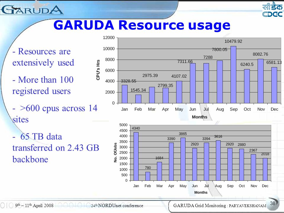 38 9 th – 11 th April 2008 24 th NORDUnet conferenceGARUDA Grid Monitoring : PARYAVEKSHANAM GARUDA Resource usage - Resources are extensively used - More than 100 registered users - >600 cpus across 14 sites - 65 TB data transferred on 2.43 GB backbone