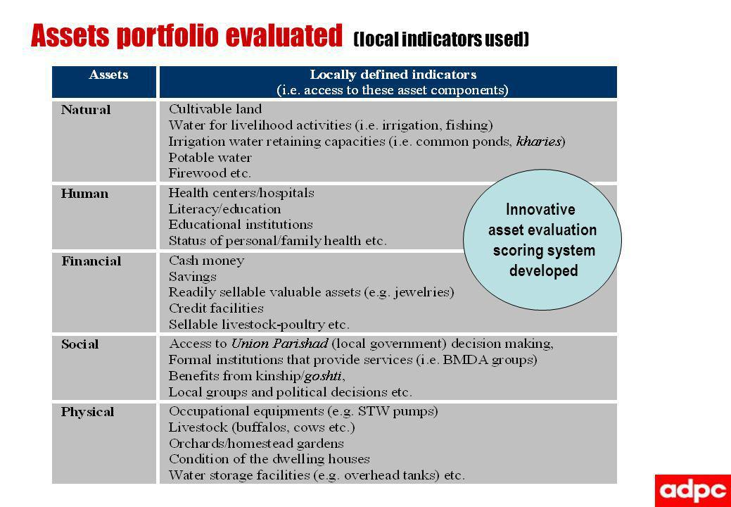 Assets portfolio evaluated (local indicators used) Innovative asset evaluation scoring system developed