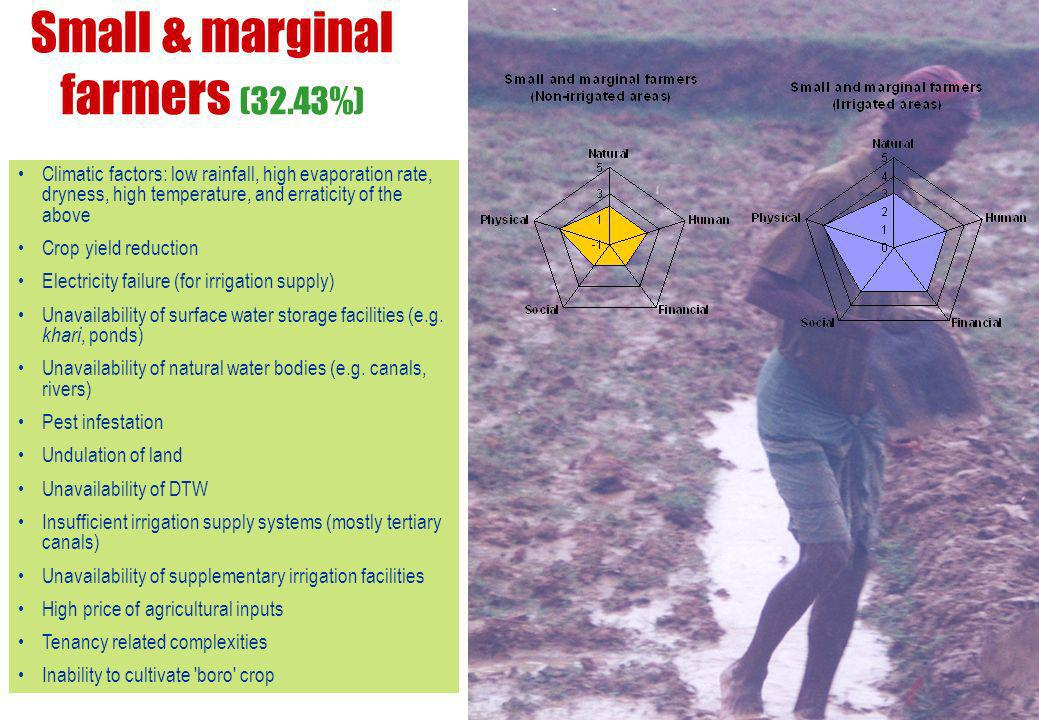 Small & marginal farmers (32.43%) Climatic factors: low rainfall, high evaporation rate, dryness, high temperature, and erraticity of the above Crop yield reduction Electricity failure (for irrigation supply) Unavailability of surface water storage facilities (e.g.
