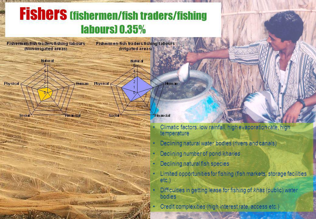 Fishers (fishermen/fish traders/fishing labours) 0.35% Climatic factors: low rainfall, high evaporation rate, high temperature Declining natural water
