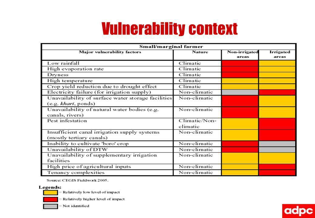 Vulnerability context