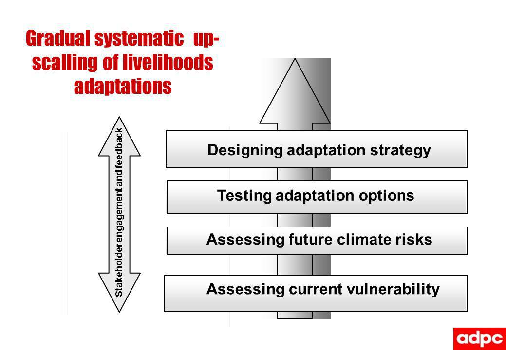 Gradual systematic up- scalling of livelihoods adaptations Assessing current vulnerability Assessing future climate risks Designing adaptation strategy Stakeholder engagement and feedback Testing adaptation options
