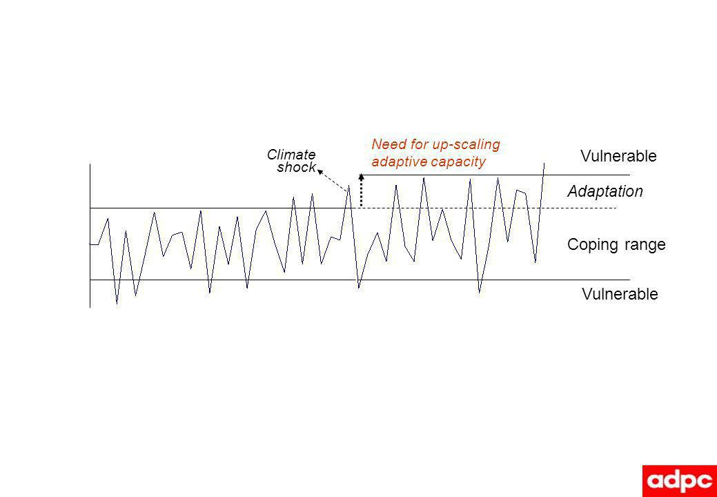 Coping range Vulnerable Need for up-scaling adaptive capacity Adaptation Climate shock