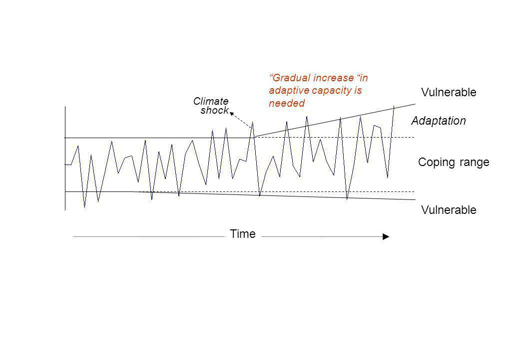 Time Coping range Vulnerable Adaptation Climate shock Gradual increase in adaptive capacity is needed