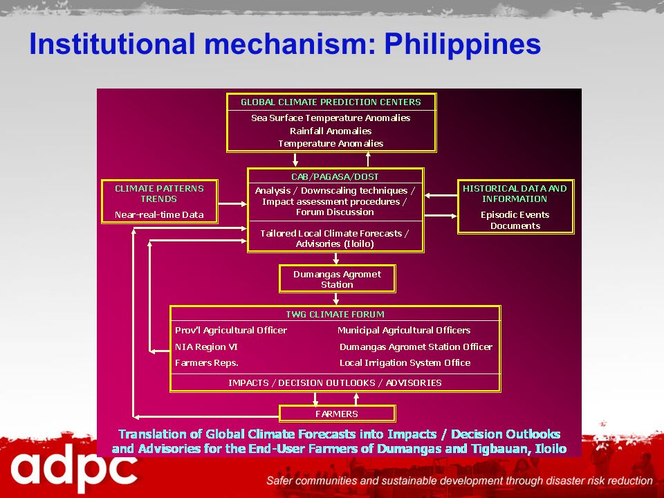 Institutional mechanism: Philippines