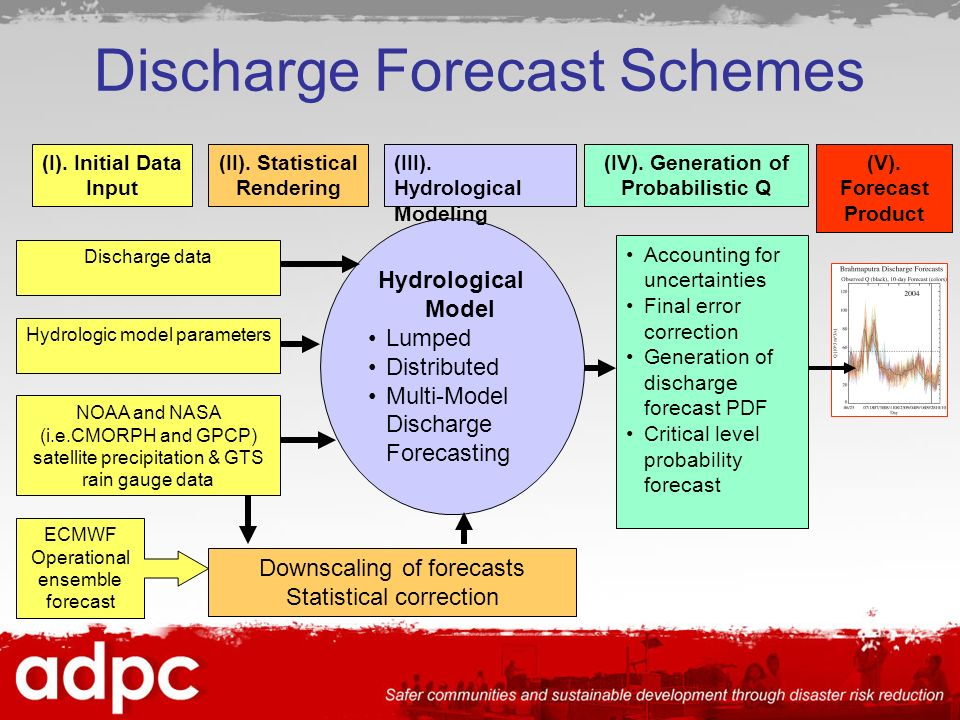 Discharge Forecast Schemes ECMWF Operational ensemble forecast NOAA and NASA (i.e.CMORPH and GPCP) satellite precipitation & GTS rain gauge data Hydrologic model parameters Discharge data Downscaling of forecasts Statistical correction Hydrological Model Lumped Distributed Multi-Model Discharge Forecasting Accounting for uncertainties Final error correction Generation of discharge forecast PDF Critical level probability forecast (I).