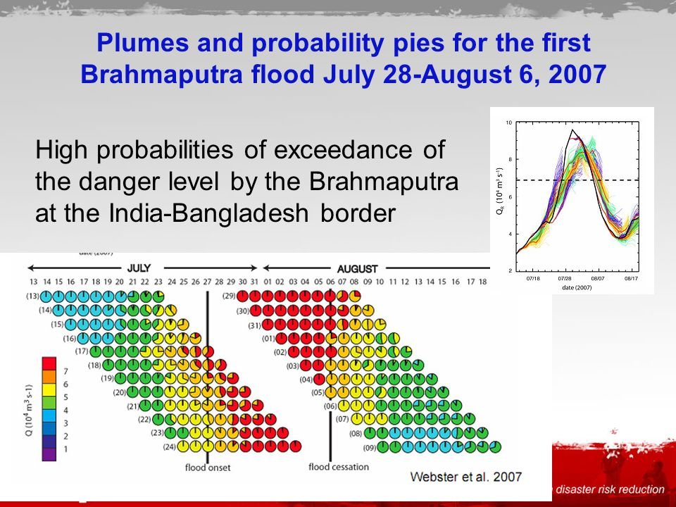 Plumes and probability pies for the first Brahmaputra flood July 28-August 6, 2007 High probabilities of exceedance of the danger level by the Brahmaputra at the India-Bangladesh border