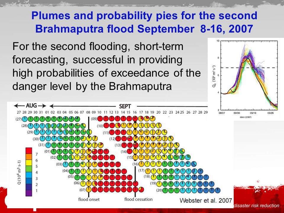 Plumes and probability pies for the second Brahmaputra flood September 8-16, 2007 For the second flooding, short-term forecasting, successful in providing high probabilities of exceedance of the danger level by the Brahmaputra
